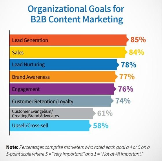 B2B marketing priority graph