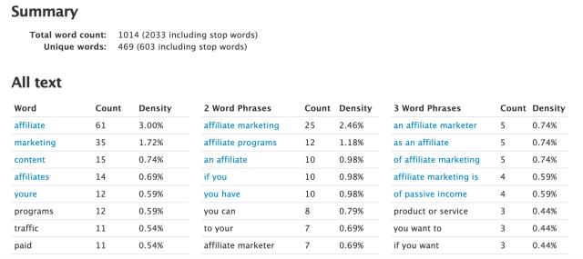 results of keyword analysis