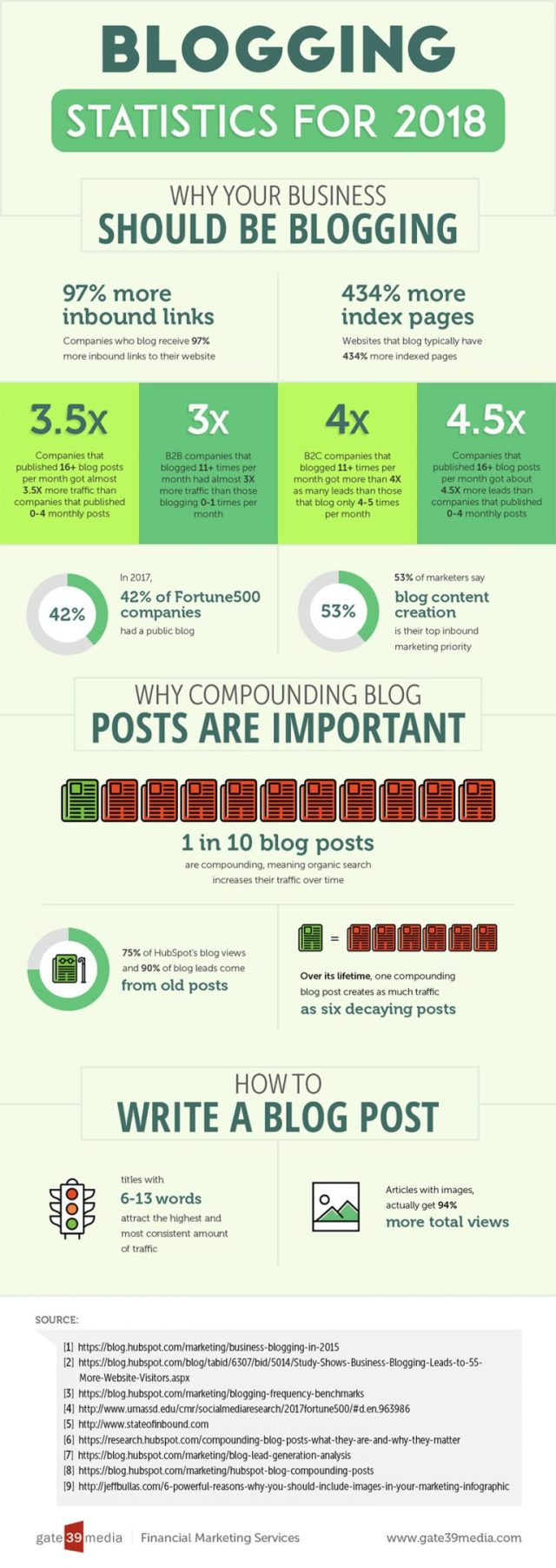 How to Write a Blog Post That Goes Viral In 9 Easy Steps #bloggingtips #blogtips #bloging #blogging #contentmarketing #contentmarketingtips #marketingstrategy #infographic #bloggingstatistics #bloggingforbeginners #blogtraffic #contentcreation