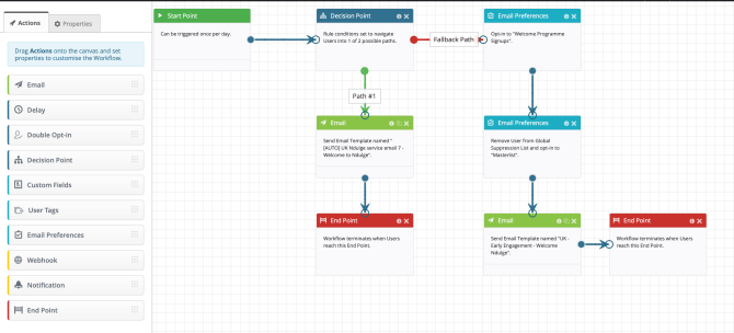 display block email automation workflow
