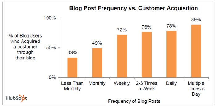blog post frequency
