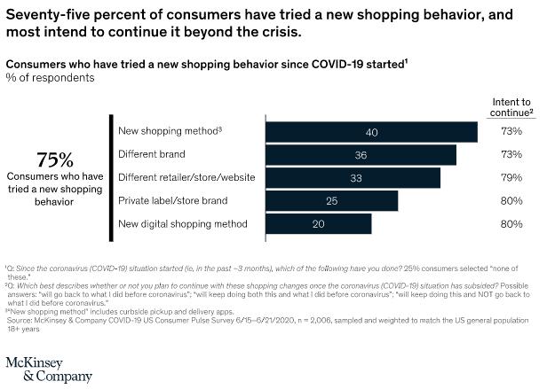Consumer Shopping Behavior