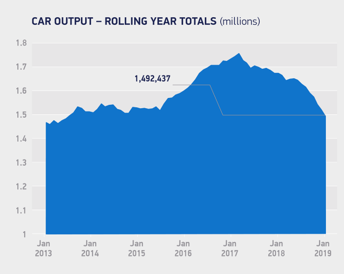 Car output_rolling year totals January 2019