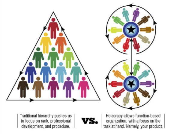 Hierarchy and Holocarcy team structures   Source: ridiculouslyefficient.com