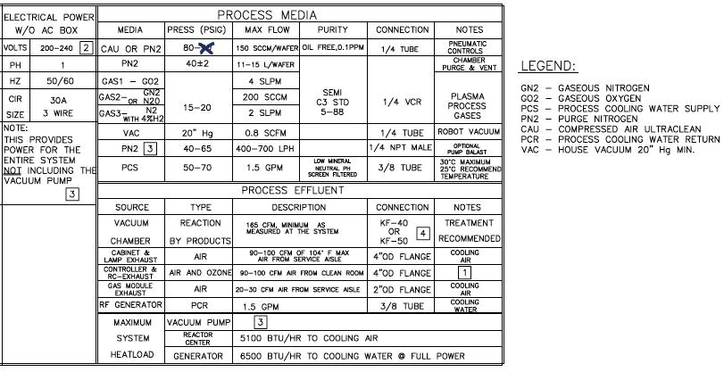 Gasonics / Novellus L 3510 in Etchers / Ashers for sale