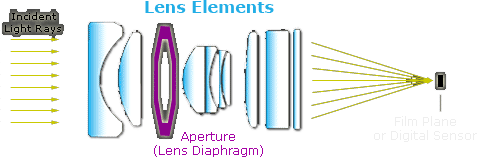 lens elements diagram