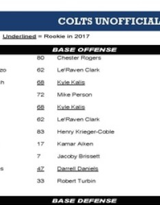 Intro the indianapolis colts take on tennessee titans monday check out  week unofficial depth chart for matchup also rh chatsports