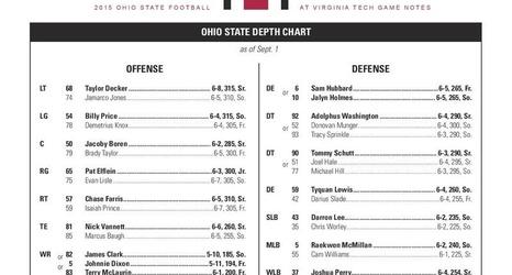 Ohio State-Virginia Tech 2015 depth chart: No quarterback