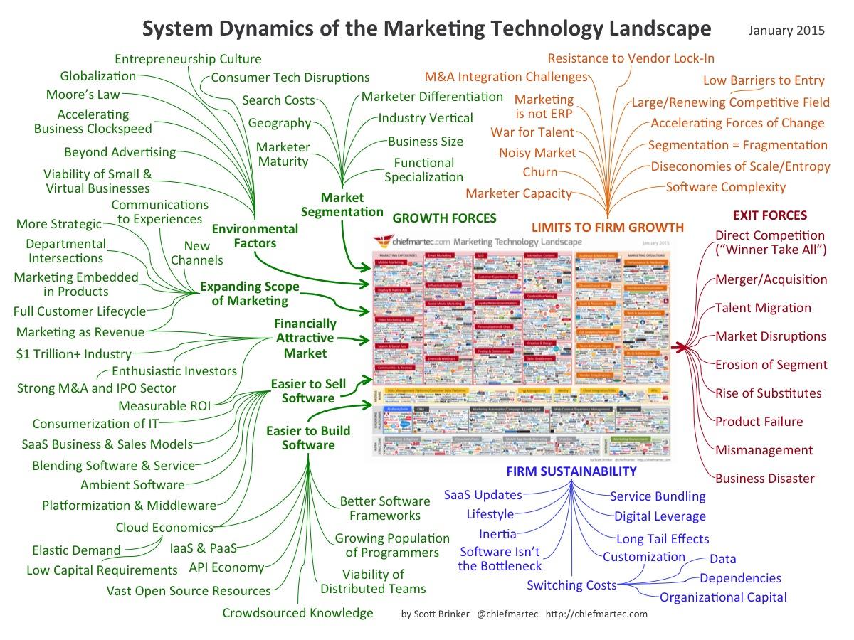 The System Dynamics Of 2 000 Marketing Technology Vendors