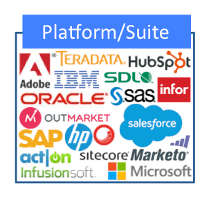 Marketing Technology Platforms & Suites
