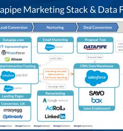 datapipe marketing technology stack [ 1600 x 900 Pixel ]