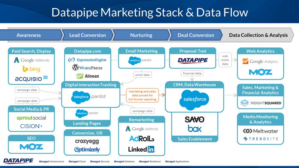 medium resolution of datapipe marketing technology stack