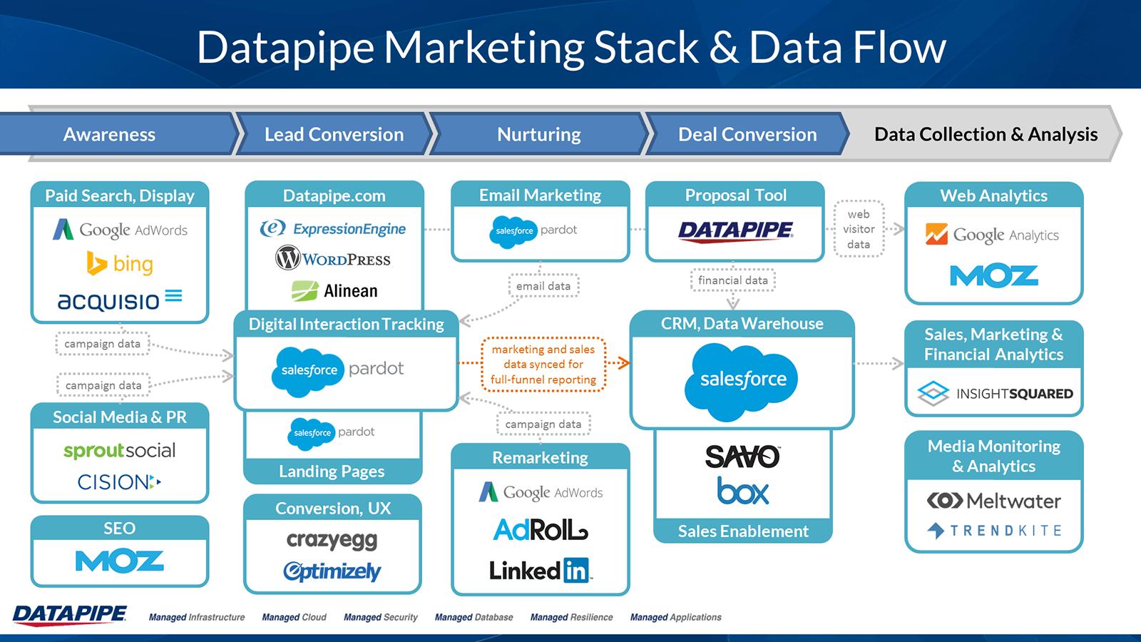 hight resolution of datapipe marketing technology stack