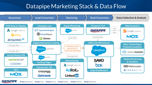 small resolution of datapipe marketing technology stack