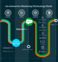 an example of marketing technology stack by ion interactive [ 1600 x 900 Pixel ]