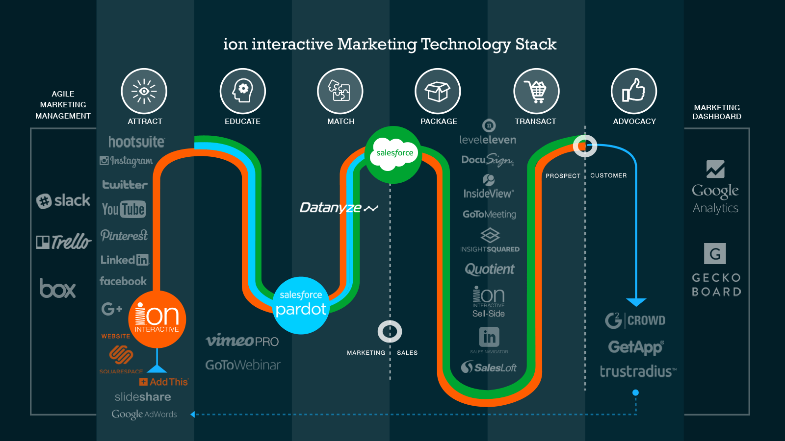 hight resolution of an example of marketing technology stack by ion interactive