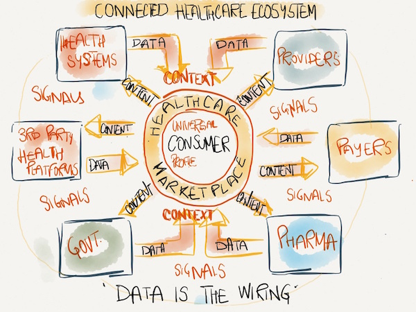 Connected Healthcare Ecosystem