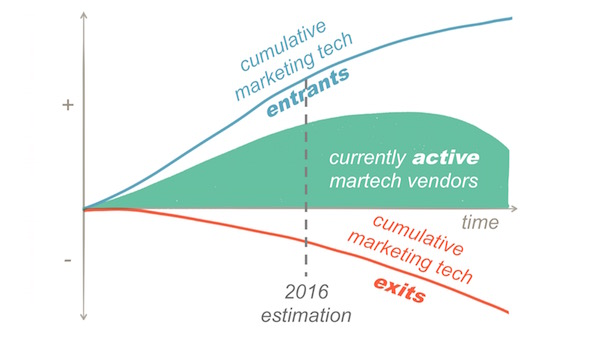 Marketing Technology Vendors Enter and Exit Dynamically