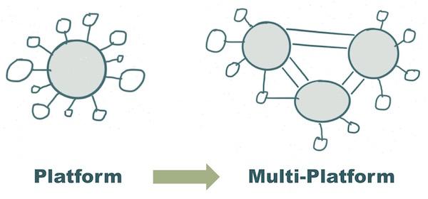 Marketing Technology: Platform to Multi-Platform