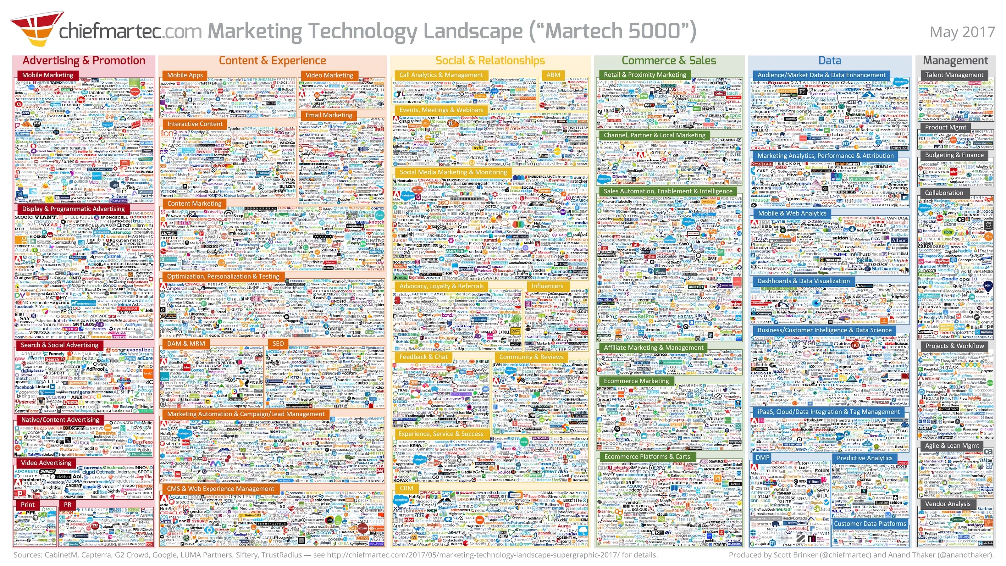 Five Ways To Make Martech Work For You In