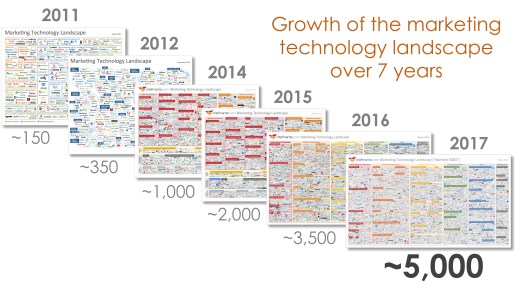 MarTechStack 2017 - growth of the marketing technology landscape over 7 years - driving complexity and the need for Agile Marketing