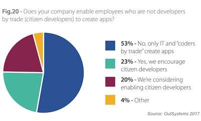 Citizen Developers on the Rise