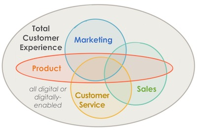 Total Customer Experience: Marketing + Sales + Customer Service + Product