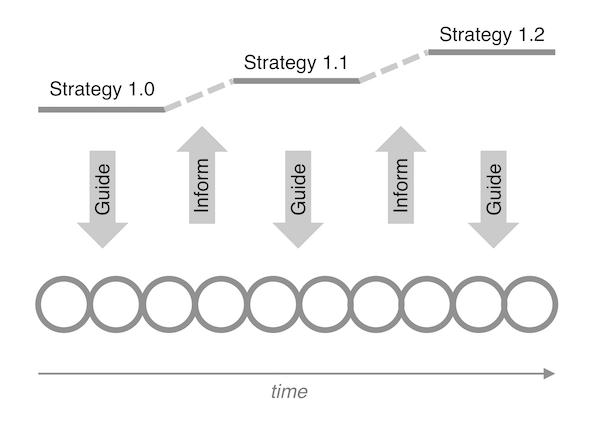 Choosing between being strategic or being agile is a false