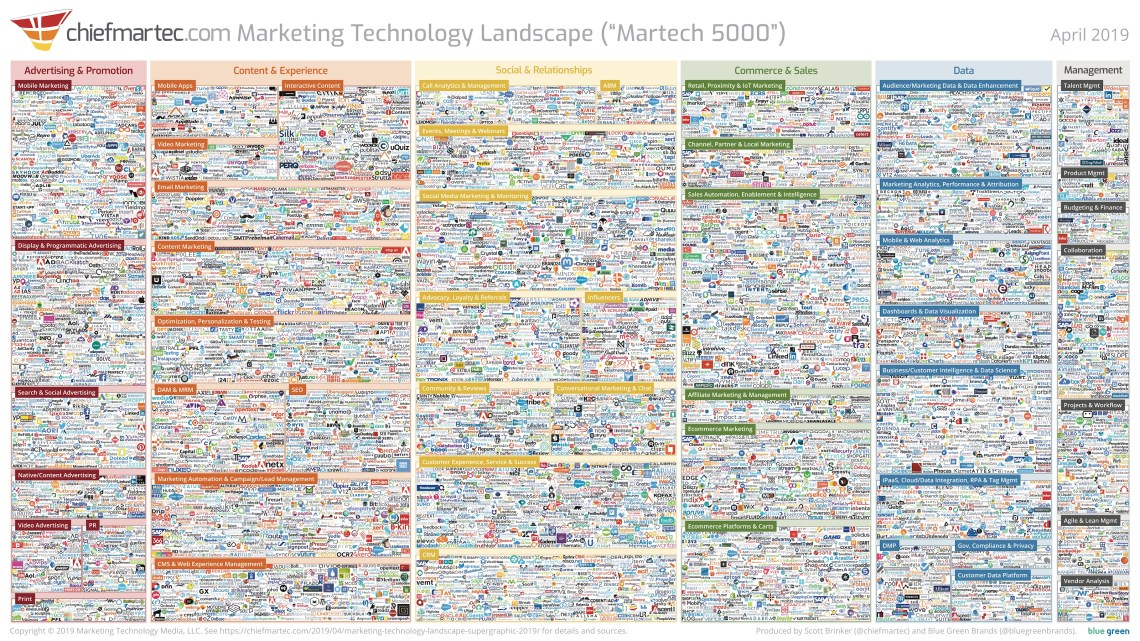 "Marketing Technology Landscape 2019 (""Martech 5000"")"