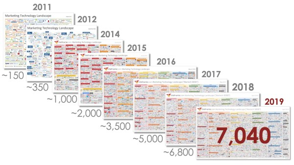there are over 7,040 martech solutions available in the marketing technology landscape