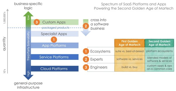 Second Golden Age of Martech: App Platform Spectrum
