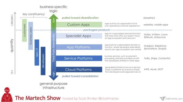 Plateformes SaaS et applications sur le Martech Show