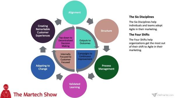 The Martech Show: Les six disciplines du marketing agile