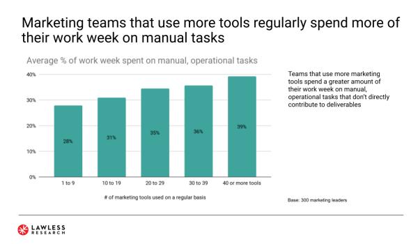 Plus d'outils martech créent plus de manuels