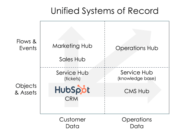 HubSpot CRM Platform in Systems of Record 2x2