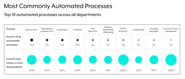 Top 10 Automation Use Cases