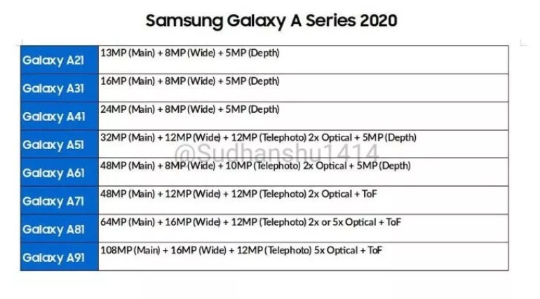 Samsung Galaxy A 2020 Serisine Kamera Müjdesi
