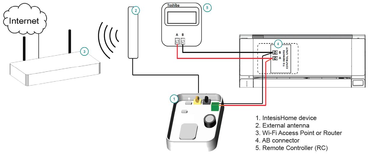 Toshiba Brand Specific RC Wifi Device
