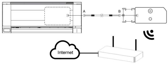 Mitsubishi Electric AC units to Wi-Fi interface