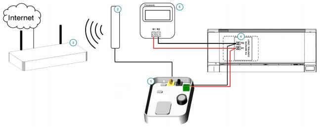 Panasonic ECOi and PACi systems to Wi-Fi Interface