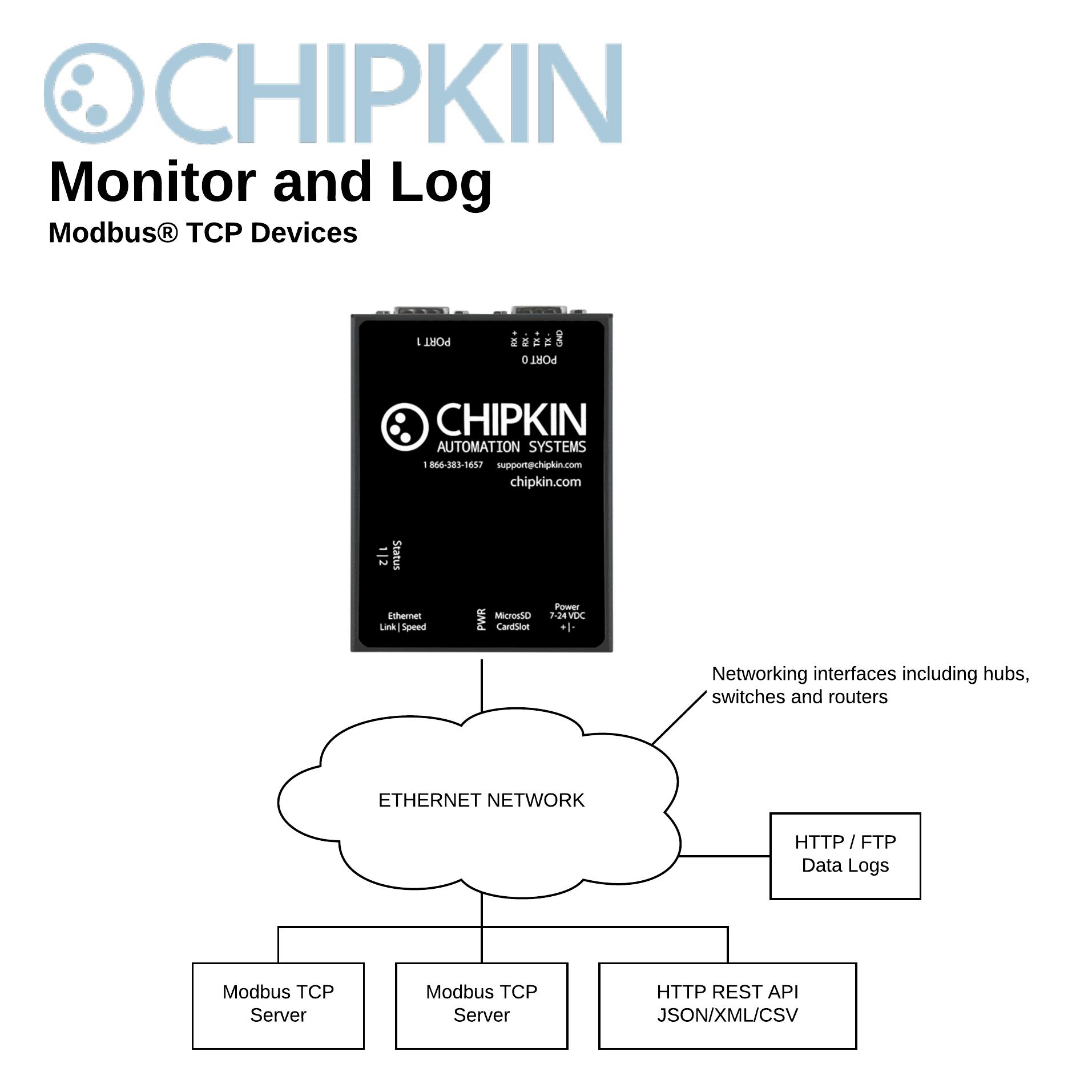 Modbus TCP Data Client/Logger