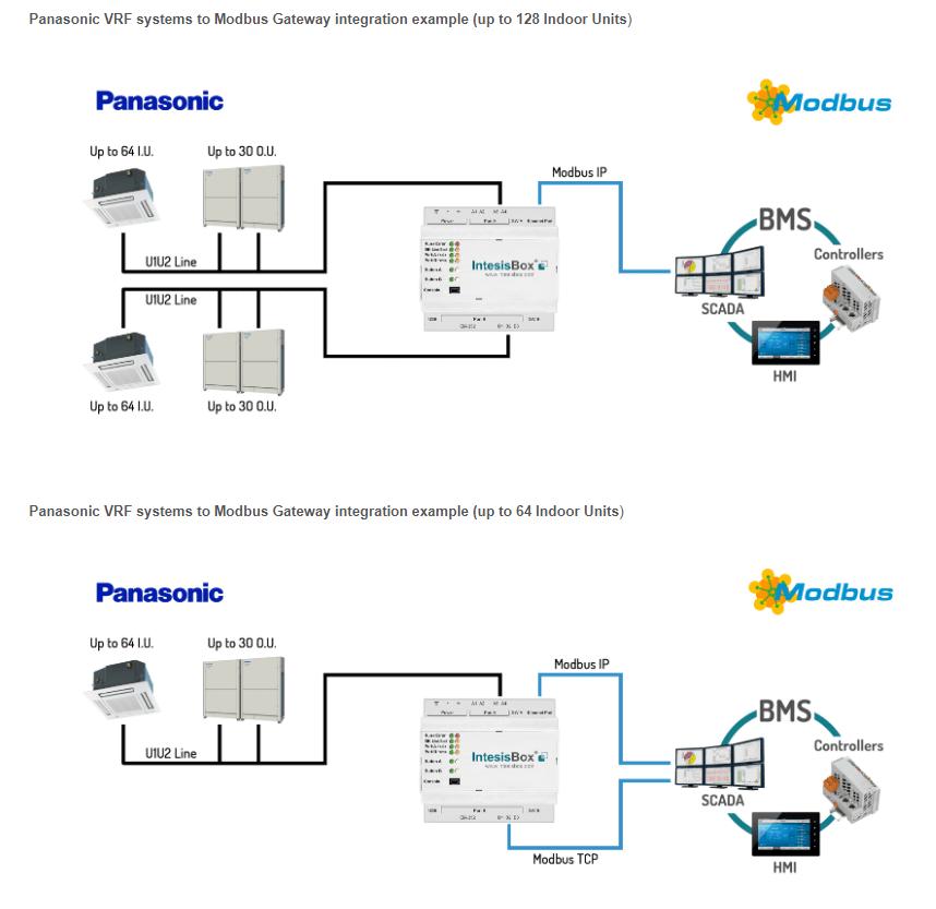 Panasonic VRF units to Modbus Gateway for 128 indoor units
