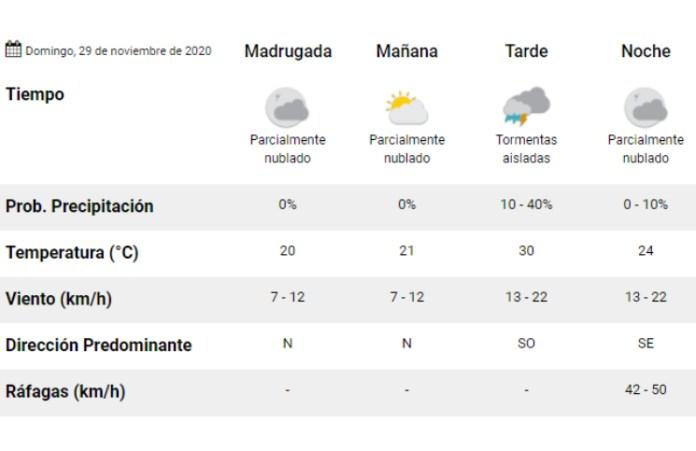 Clima: pronóstico del tiempo para hoy, domingo 29 de noviembre