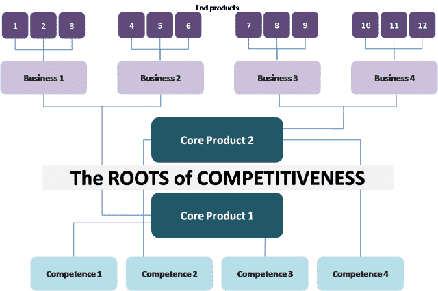 The roots of competitiveness