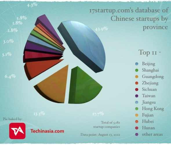 Chinese-startups-in-provinces