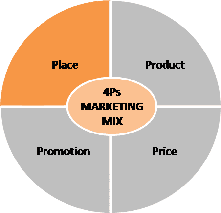 Marketing Mix Place In Four P S