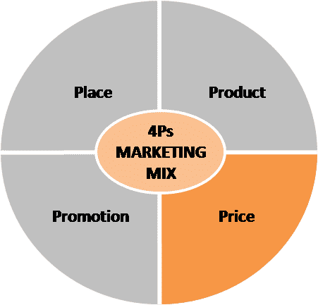place in marketing mix