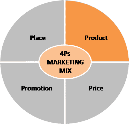 Marketing Mix Product In Four P S