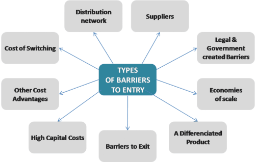 what are the types of economies of scale