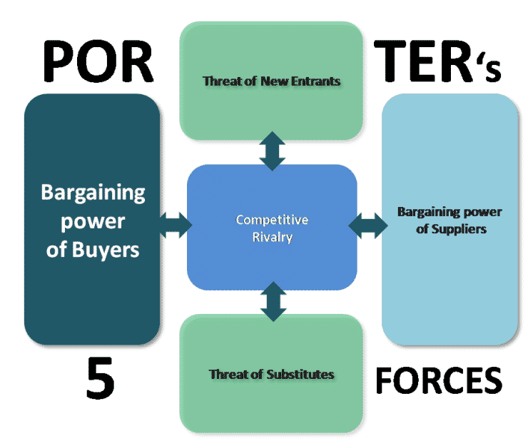 Bargaining Power Of Buyers Porter S Five Forces Model